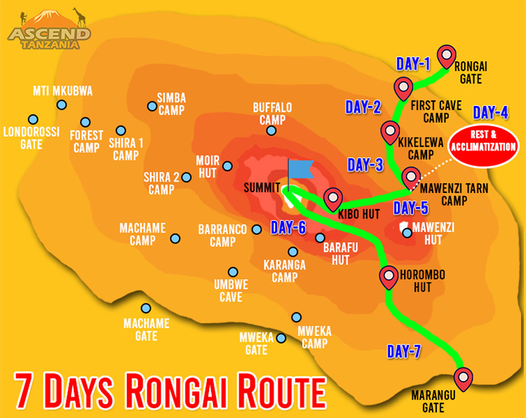 7 Days Rongai Route