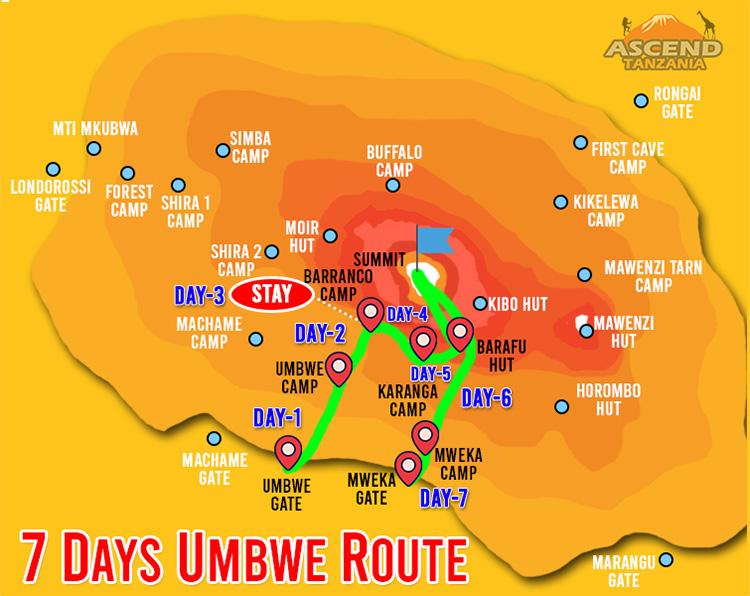 7 Days Umbwe Route